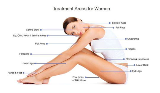 Laser Hair Removal Treatment Areas for Women